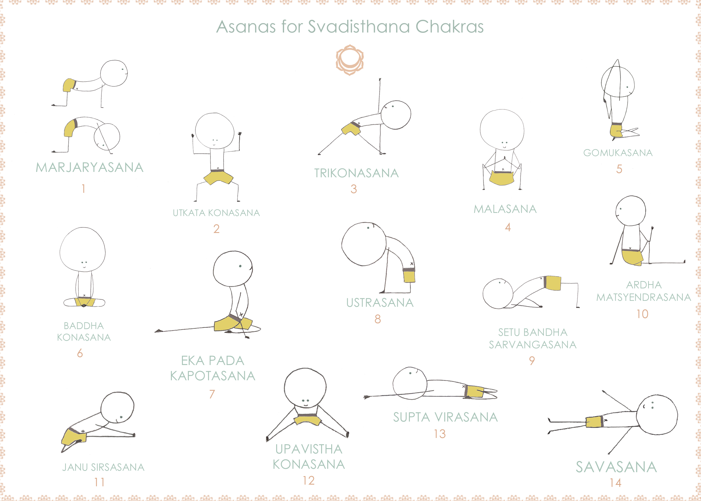 Como abrir el chakra svadisthana