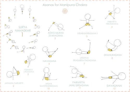 asanas for Manipura