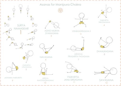 Abrir el Chakra Manipura